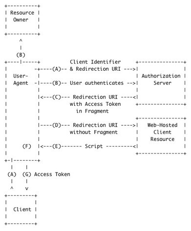 OAuth2: the Implicit Flow, aka as the Client-Side Flow - hybris labs | JANUA - Identity Management & Open Source | Scoop.it
