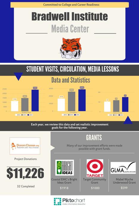 BI Media Data | Bradwell Institute Media | Scoop.it