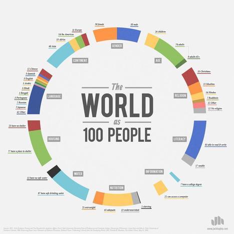 100 people world | primary education | Scoop.it