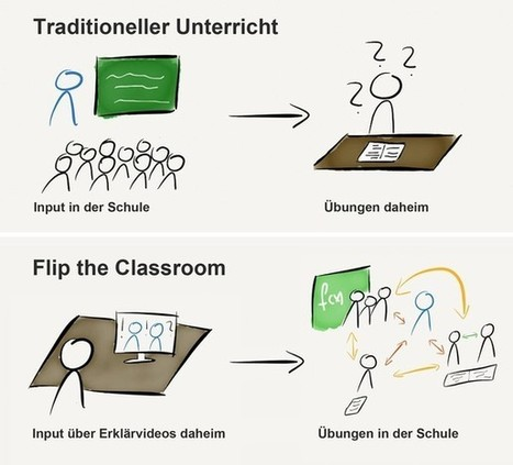 Digitales Lernen | Moodle and Web 2.0 | Scoop.it