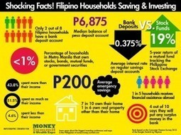 Top 10 Reasons Why Some Filipinos Don't Have Enough Savings - | Personal Finance and Investing in the Philippines | Scoop.it