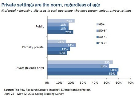 Privacy Management on Social Media Sites - Pew Research Center | Boomers Online | Scoop.it