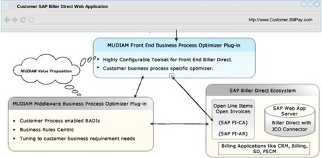 MUDIAM INC Blog: Customer enhancements in SAP Biller | ach file and ach debit service | Scoop.it