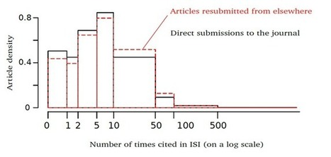 The hidden map of science: Pre-publication history of articles tells us that rejection leads to higher citations   Impact of Social Sciences   Technology transfer and innovation   Scoop.it