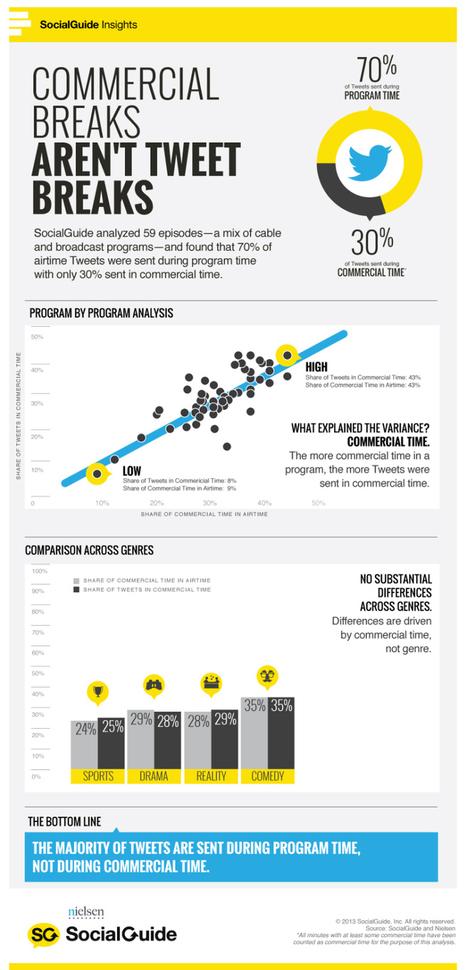 70% of Social TV tweets are during program time... | Romain's digital tv | Scoop.it