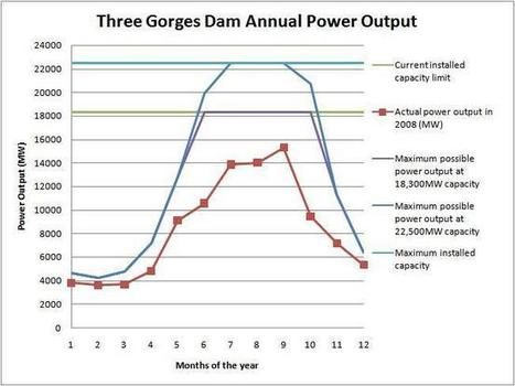 Three Gorges Graph Energy Output | Dams and their capabilities | Scoop.it