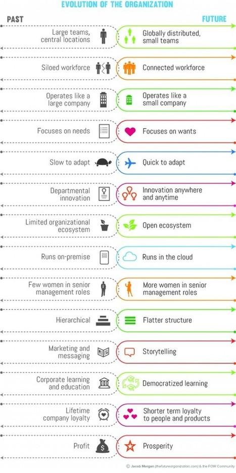 Comment les entreprises doivent évoluer vers l'avenir du travail | Zevillage | LConnect | Scoop.it