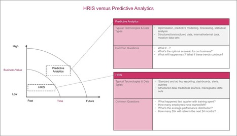 HR Analytics: Moving from Descriptive to Predictive Analysis | HR Transformation | Scoop.it