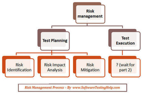 How to Manage Risks During Test Planning Phase – Risk Based Testing (Part 1) — Software Testing Help | Software Testing | Scoop.it