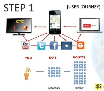 Stepping up for the win [Pitching Transmedia] | Transmedia Storytelling for Business | Scoop.it