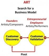 Entrepreneurship is an Art not a Job « Steve Blank | Entrepreneurship, Innovation | Scoop.it