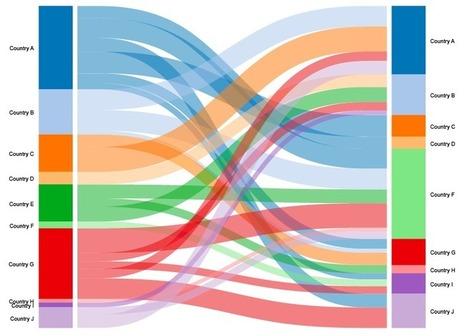 Una herramienta que facilita la visualización de datos | Herramientas digitales | Scoop.it