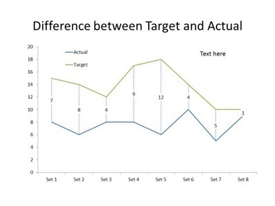 Highlighting the difference between actual and target   User Friendly   Scoop.it
