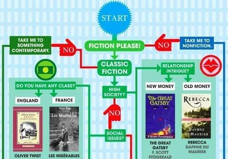 Explore the Summer Reading Flowchart - GalleyCat | More TechBits | Scoop.it