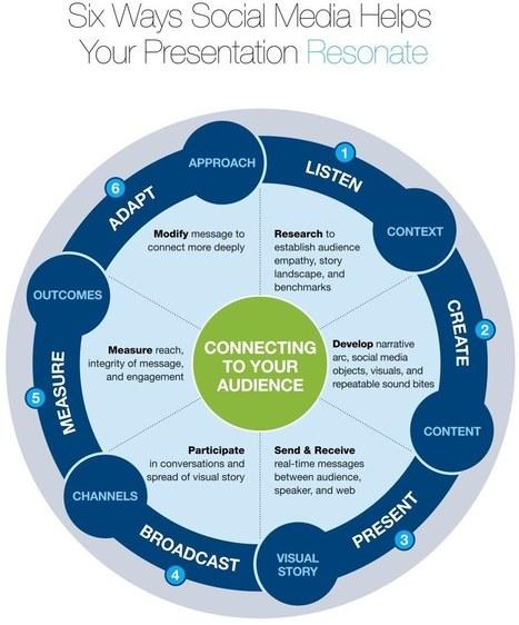 [Infographie de 17h17] Connect to your audience : le social média vous aide à améliorer vos présentations | Time to Learn | Scoop.it