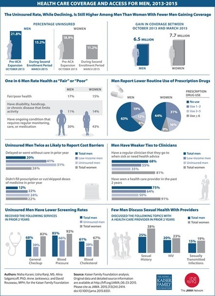 Health Care Coverage and Access for Men, 2013-2015 | The patient movement | Scoop.it