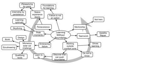 Learnlets » Natalie Panek #DevLearn Keynote Mindmap   Art of Hosting   Scoop.it