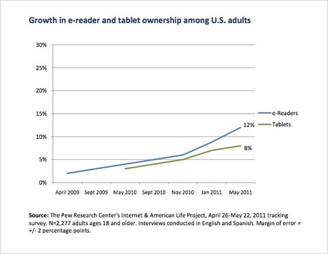 Publishing News: Survey finds ereader ownership doubled in six ...   ebook experiment   Scoop.it