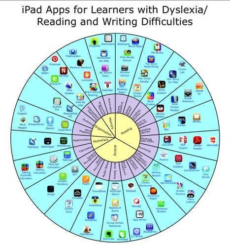 iPad Apps for Dyslexia/Reading Writing Support | Digital technologies for Special Needs Students | Scoop.it