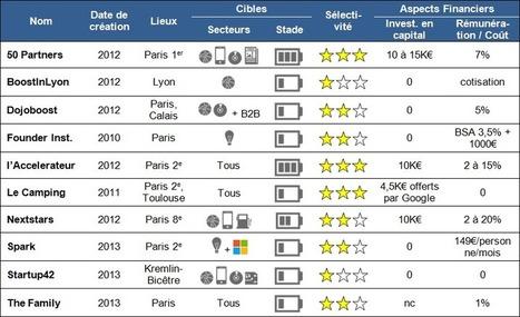 Startups, quel accélérateur choisir ? | Business Angel France | Entrepren. | Scoop.it