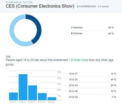 Comment tirer le meilleur de Twitter Analytics | Freewares | Scoop.it