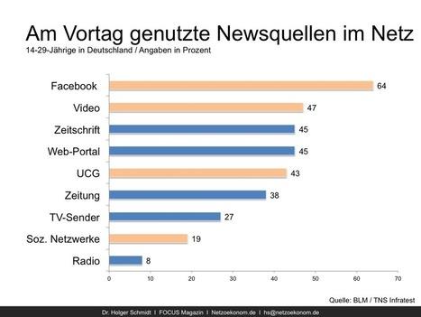Der neue Gatekeeper für Nachrichten heißt Facebook   Netzökonom   Marketing   Scoop.it