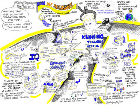 Mind-Mapping And The Digitization Of Learning | Cuppa | Scoop.it