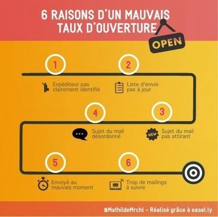 Emailing : 6 raisons d'un mauvais taux d'ouverture | Newsletters : conseils et bonnes pratiques | Scoop.it