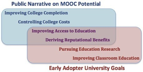 The Value of MOOCs to Early Adopter Universities (EDUCAUSE Review) | EDUCAUSE.edu | Opening up education | Scoop.it