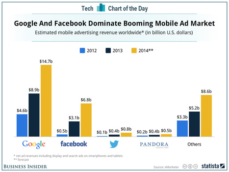In Just 2 Years, Google And Facebook Have Come To Control 75% Of All Mobile Advertising | Technology and Leadership | Scoop.it