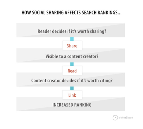 How Does Social Media Affect SEO? | Fuel for digital strategic marketers | Scoop.it