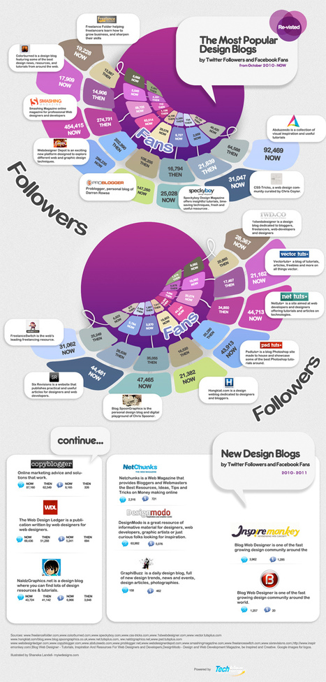 Most Popular Design Blogs by Twitter + Facebook Followers [infographic] | visual data | Scoop.it