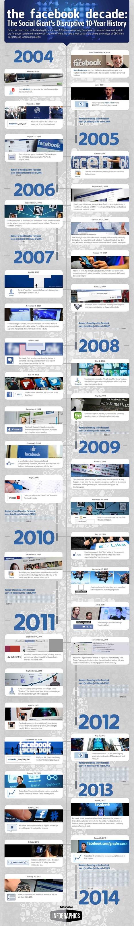 La primera década de FaceBook #infografia #infographic | Social | Scoop.it