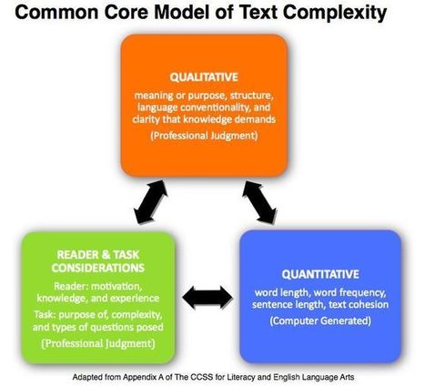 Text Complexity  (INFOhio Pinterest)   Text Complexity   Scoop.it