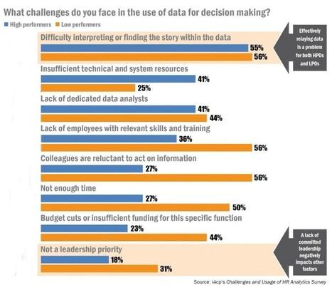 Study: Leading Organizations Use HR Analytics to Establish Standards, Support Strategy | Data Informed | HR Analytics & WFP | Scoop.it