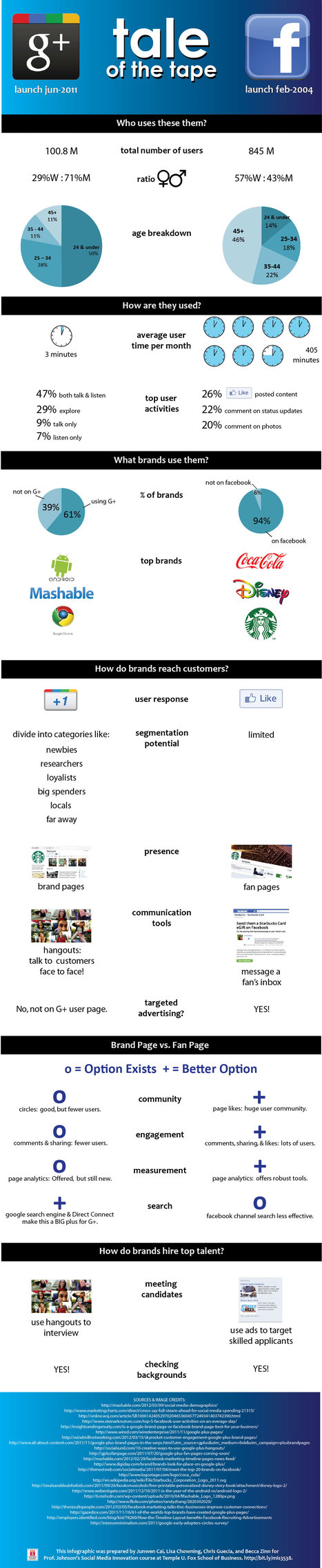 Google+ vs Facebook [infographic] - Holy Kaw!   Everything from Social Media to F1 to Photography to Anything Interesting   Scoop.it