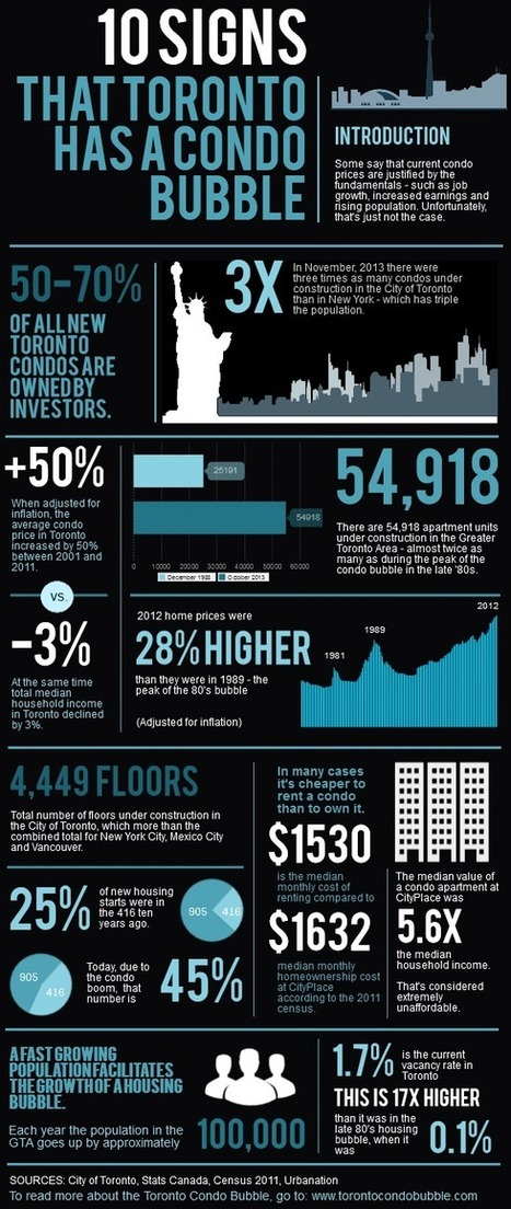 toronto+condo+bubble+infographic.png (577x1364 pixels) | Toronto and GTA Real Estate charts | Scoop.it