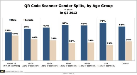 QR Code Scanners By Generation & Gender [CHART] | Using QR Codes | Scoop.it