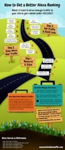 How to Get a Better Alexa Ranking (Infographic)   Everything Marketing You Can Think Of   Scoop.it