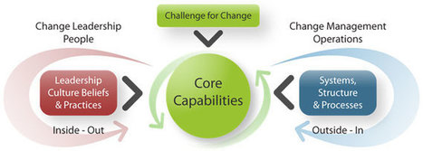 Are You Missing Half of the Change Equation? | Change Management | Scoop.it