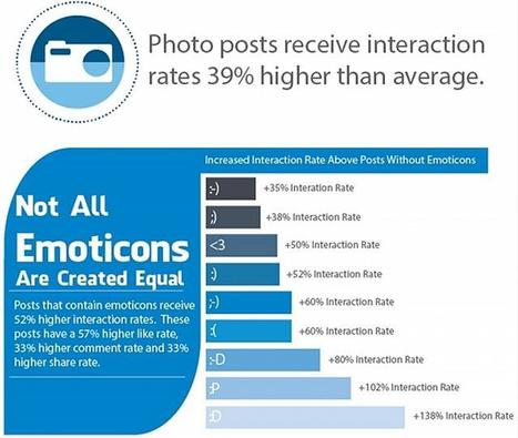 A Facebook cheat sheet for brands | PR Daily | Public Relations & Social Media Insight | Scoop.it