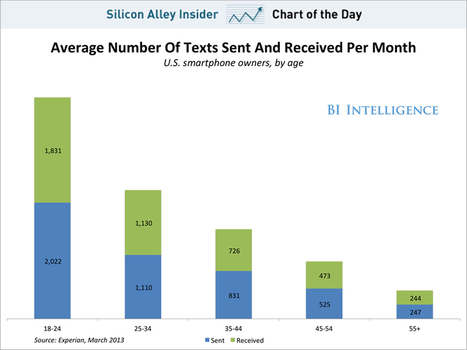 CHART OF THE DAY: Kids Send A Mind Boggling Number Of Texts Every Month | Entrepreneurship, Innovation | Scoop.it
