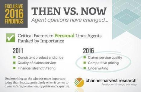 Survey: Agents Value Carrier Underwriting More Highly Now Than 5 Years Ago | iMPACT Insurance Marketing | Scoop.it