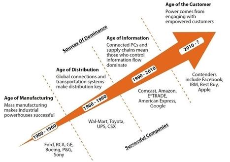 La «co-création» dans l'ère de l'expérience client | RelationClients | Scoop.it