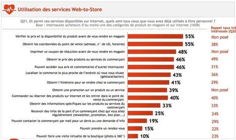 Web to store : quelle place dans le parcours d'achat ? 8 enseignements issus de l'étude Mappy BVA | Inbound marketing + eCommerce | Scoop.it