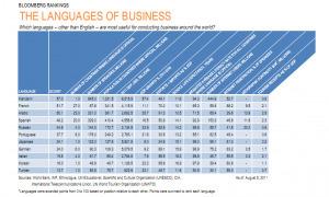 Le français est dans le trio des langues les plus utiles pour les affaires | Edmodo an der PSI | Scoop.it