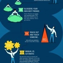 8 Hot Tips for Improving Marketing Conversion | Visual.ly | Marketing and PR | Scoop.it