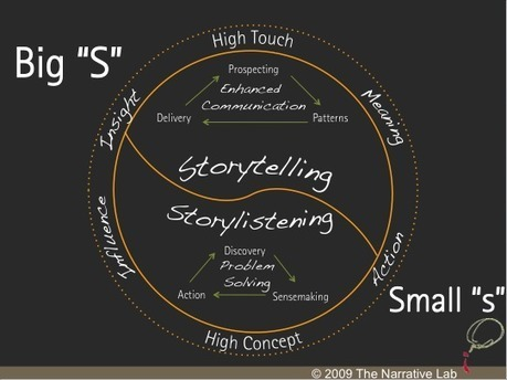 A vez do Storytelling nas empresas - Plugcitários | Serious Play | Scoop.it