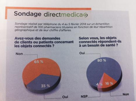 #sondage - les #Pharmaciens & la #santé #connectée | Veille #msanté | Scoop.it
