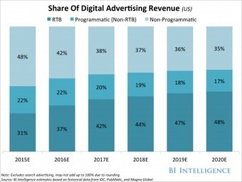 Programmatic and real-time bidding are completely eating the digital-ad industry, with mobile leading growth | Entrepreneurship, Innovation | Scoop.it